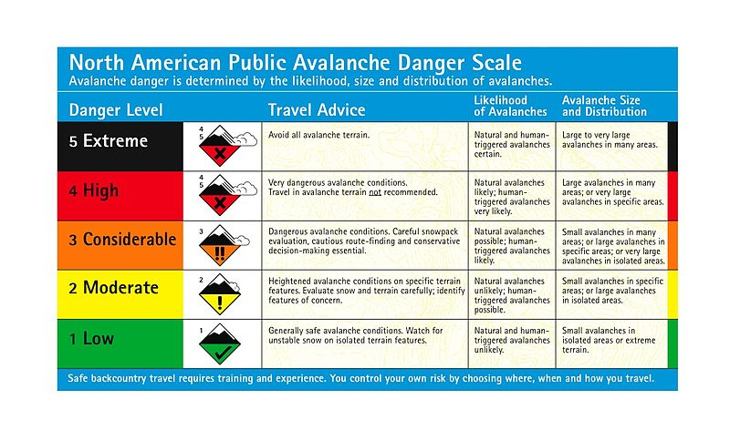 Avalanche danger level chart