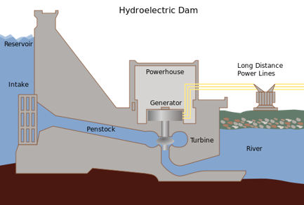 Diagram of a hydroelectric dam