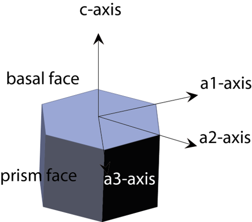 Hexagonal prism showing axes of snow crystal growth