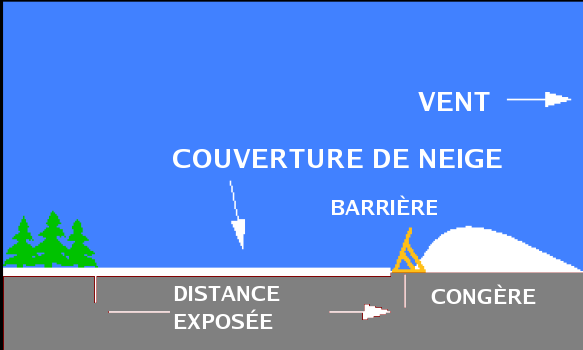 Diagram showing creation of a snow drift on the downwind side of a snow fence