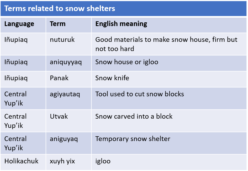 Alaska Native words related to snow shelters