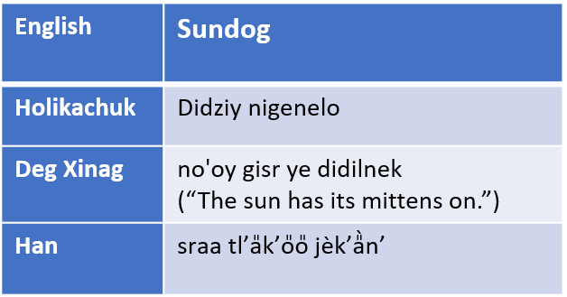 "Table of Alaska Native words for ""sundog"""